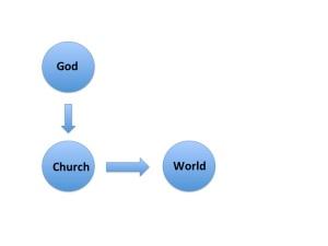 Traditional church consciousness