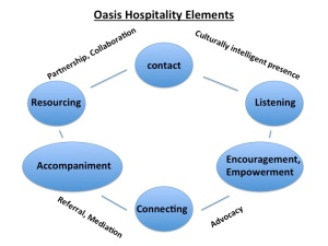 Oasis Elements