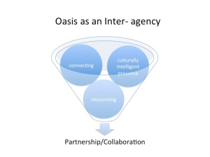 Oasis as an Inter-agency