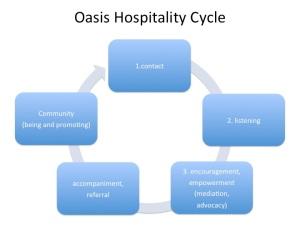 Oasis Hospitality Cycle