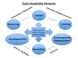 Oasis Hospitality Elements